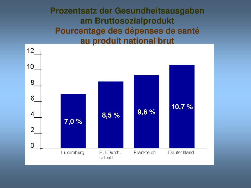 Prozentsatz der Gesundheitsausgaben