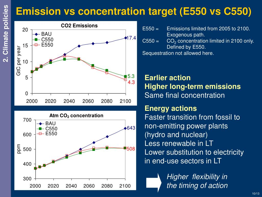 Emission vs concentration target (E550 vs C550)