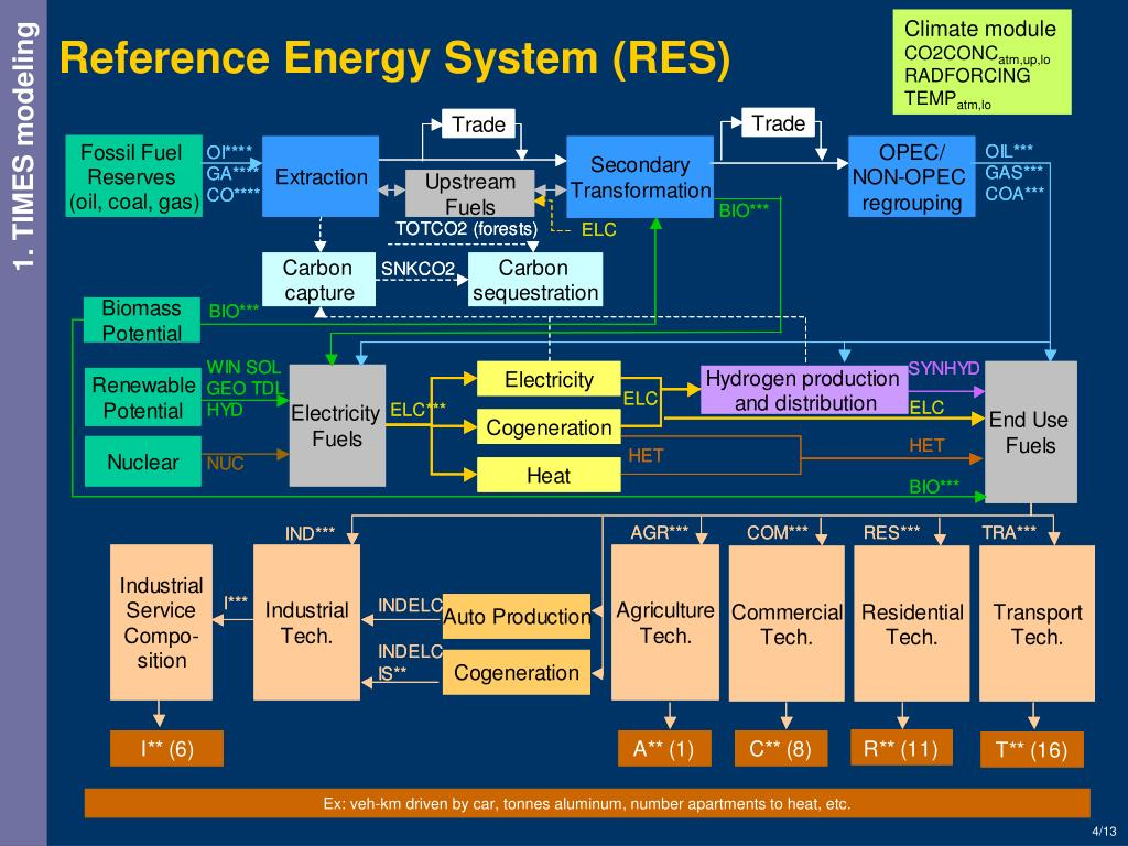 Reference Energy System (RES)
