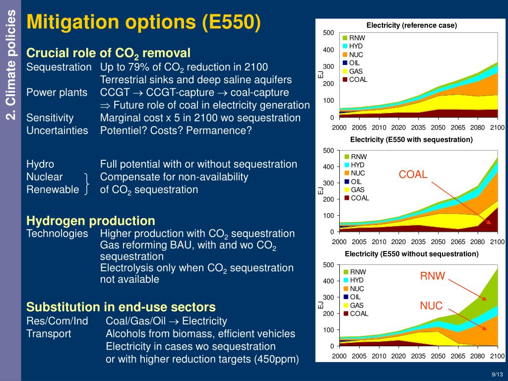 Mitigation options (E550)