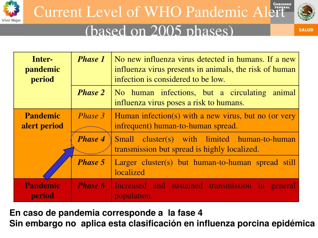 Current Level of WHO Pandemic Alert