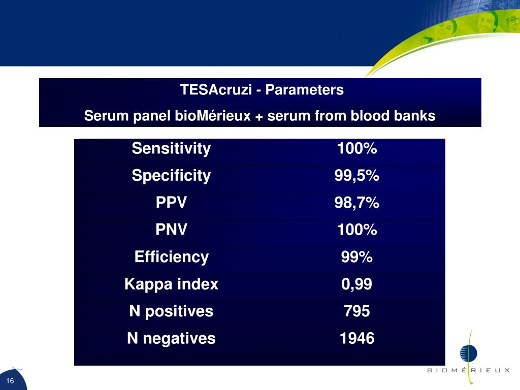 TESAcruzi - Parameters