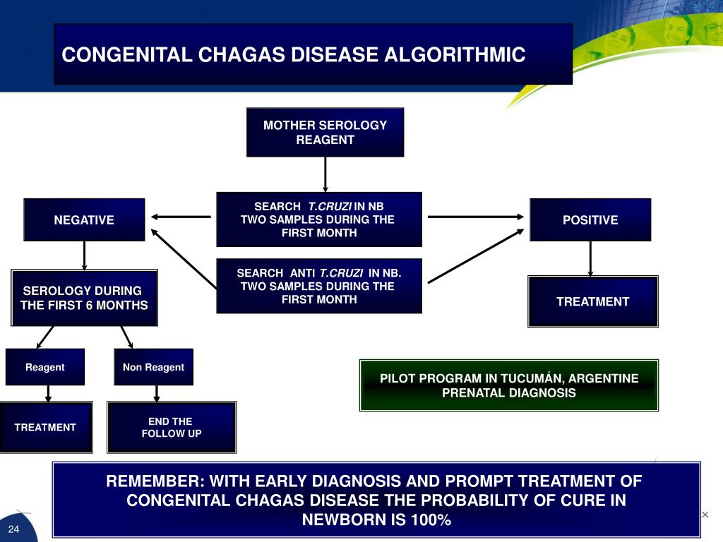CONGENITAL CHAGAS DISEASE ALGORITHMIC