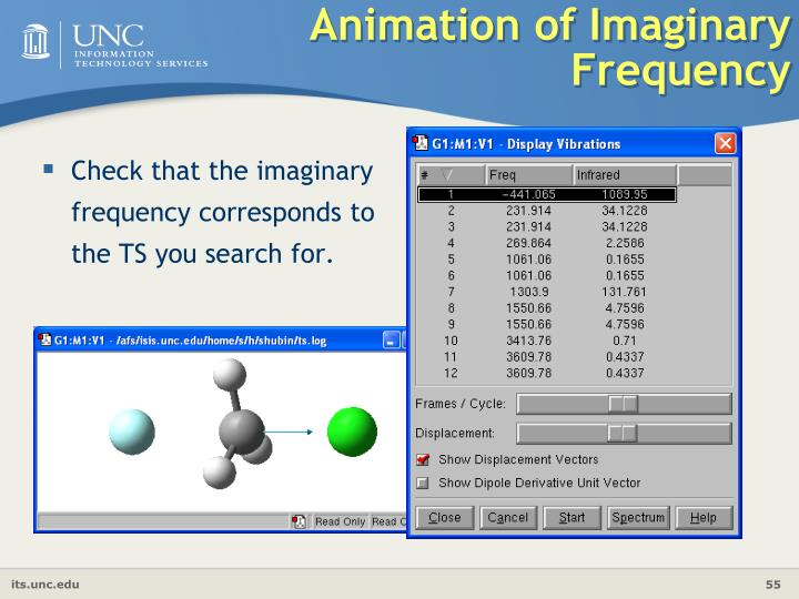Animation of Imaginary Frequency