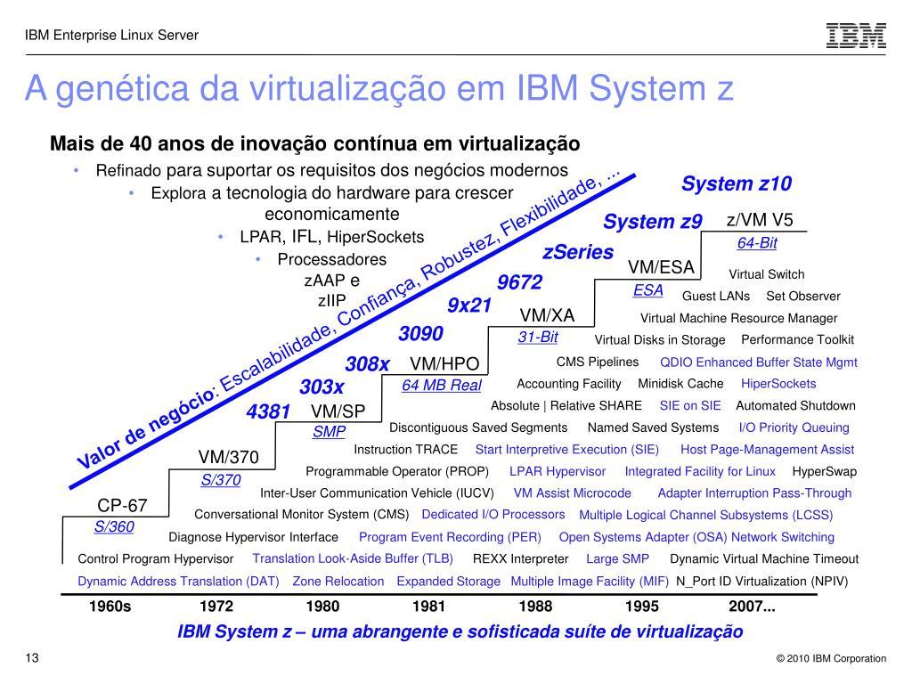 A genética da virtualização em IBM System z