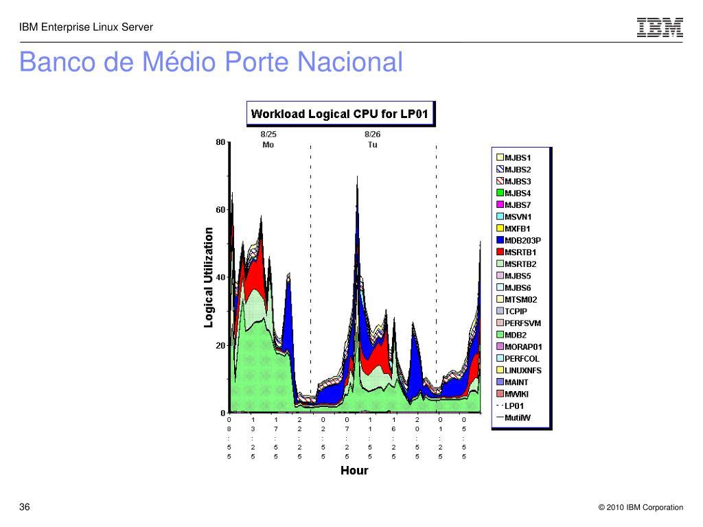 Banco de Médio Porte Nacional