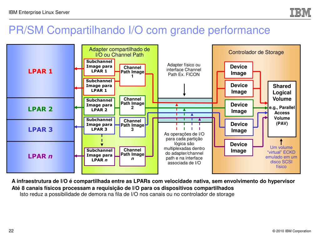 Adapter compartilhado de I/O ou Channel Path