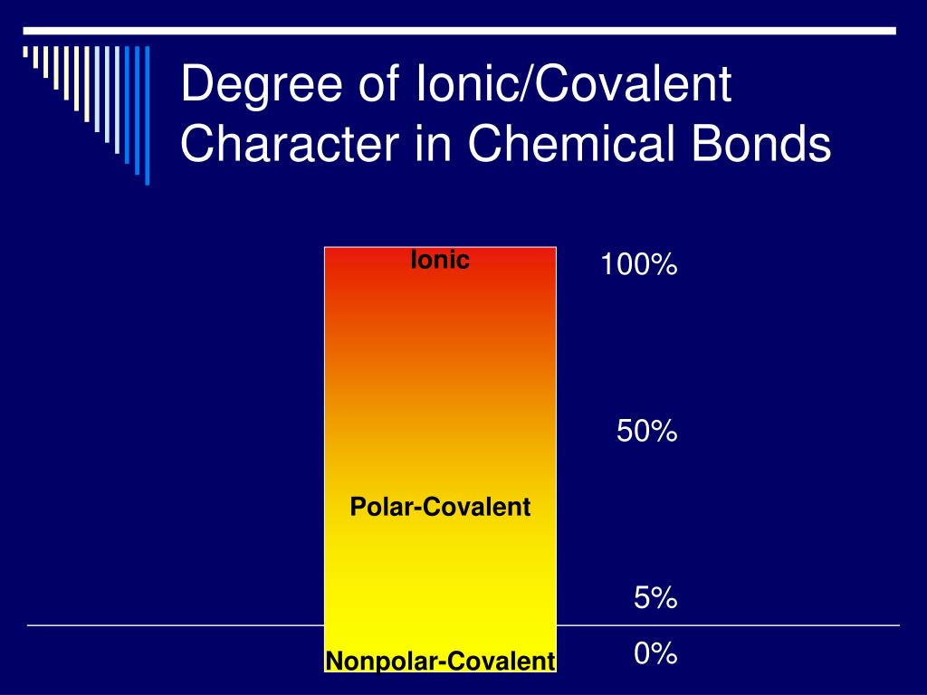 Degree of Ionic/Covalent Character in Chemical Bonds