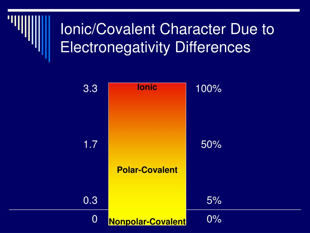 Ionic/Covalent Character Due to Electronegativity Differences