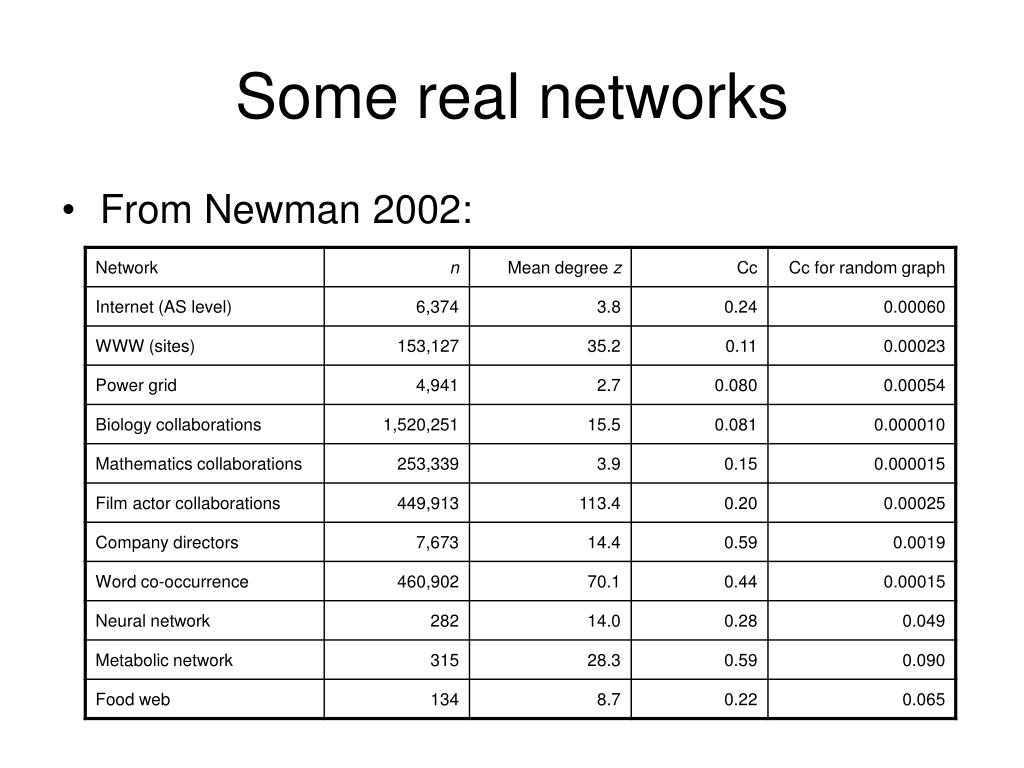 Some real networks