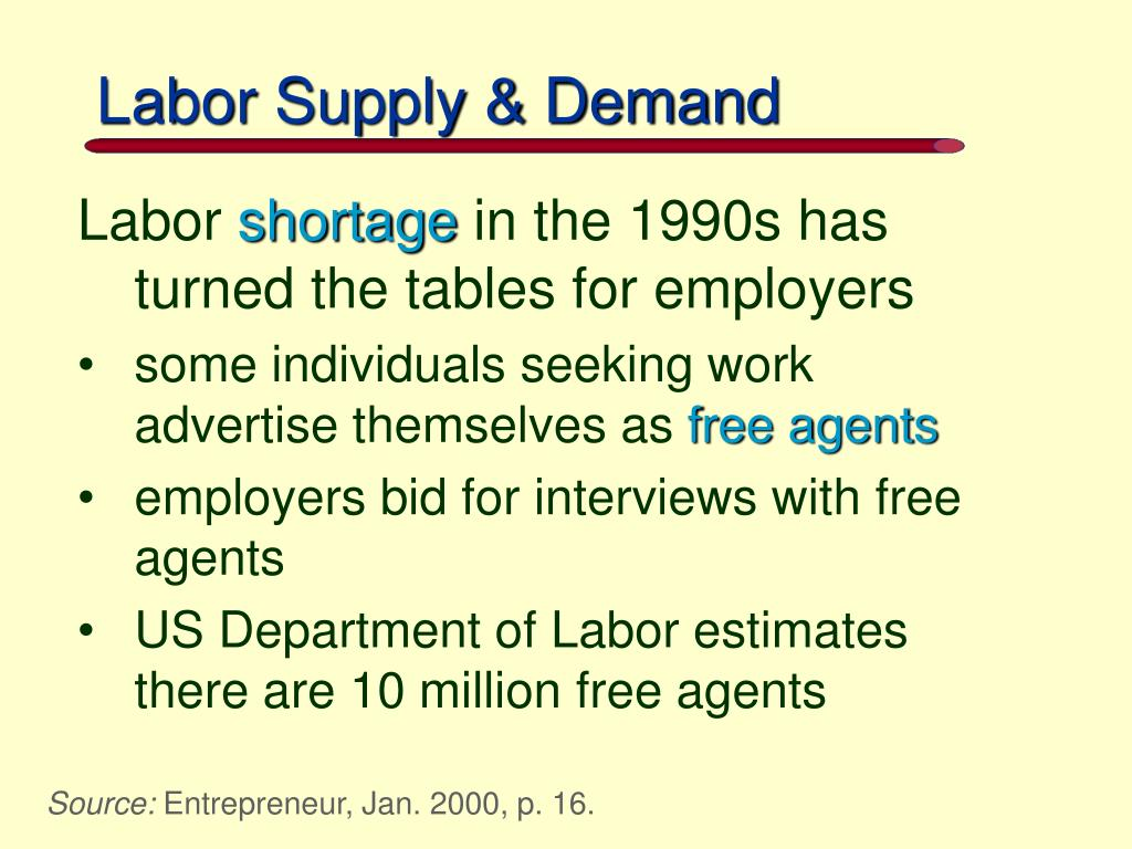 Labor Supply & Demand