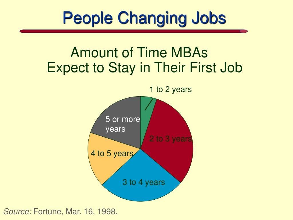 People Changing Jobs