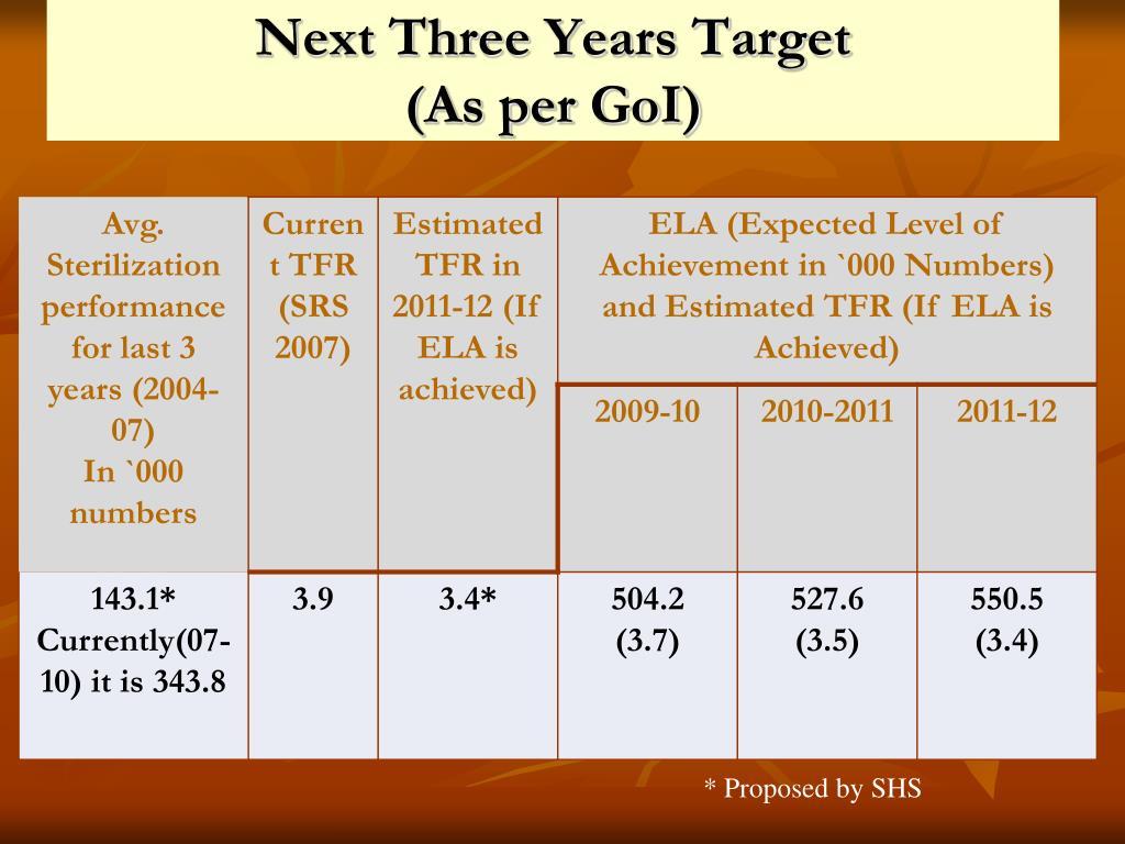 Next Three Years Target