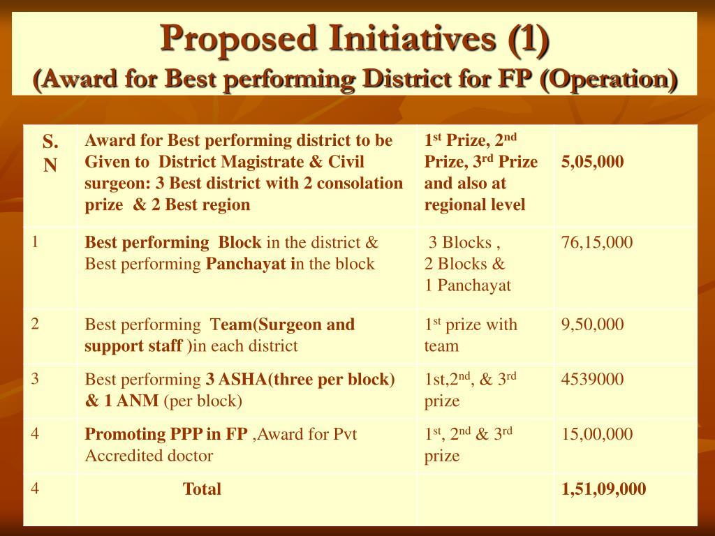 Proposed Initiatives (1)