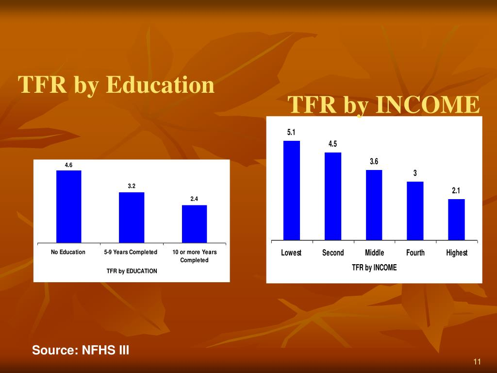 TFR by Education