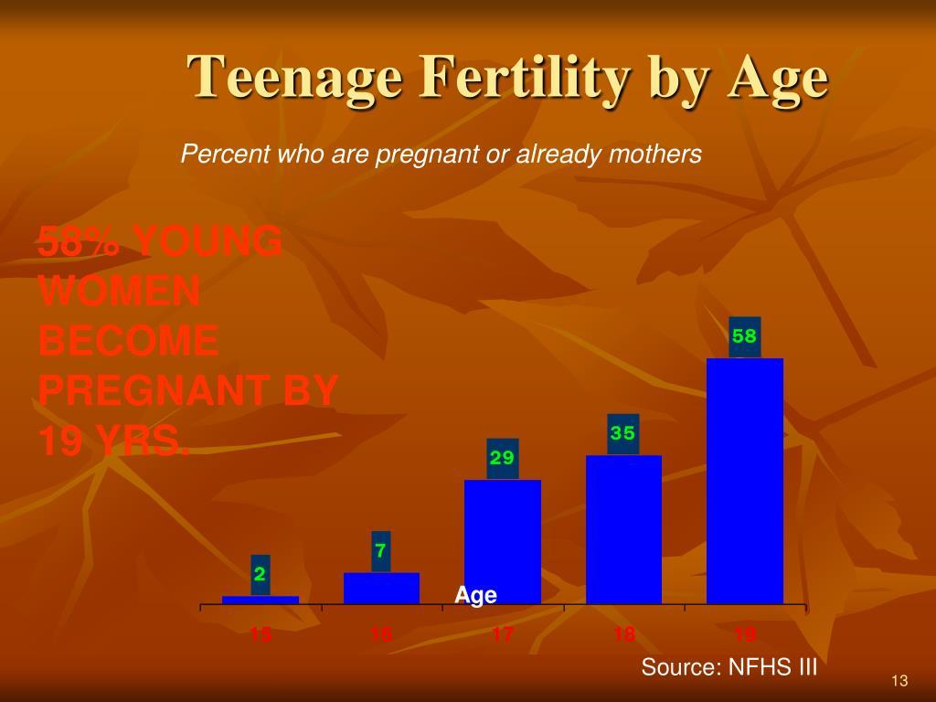 Teenage Fertility by Age