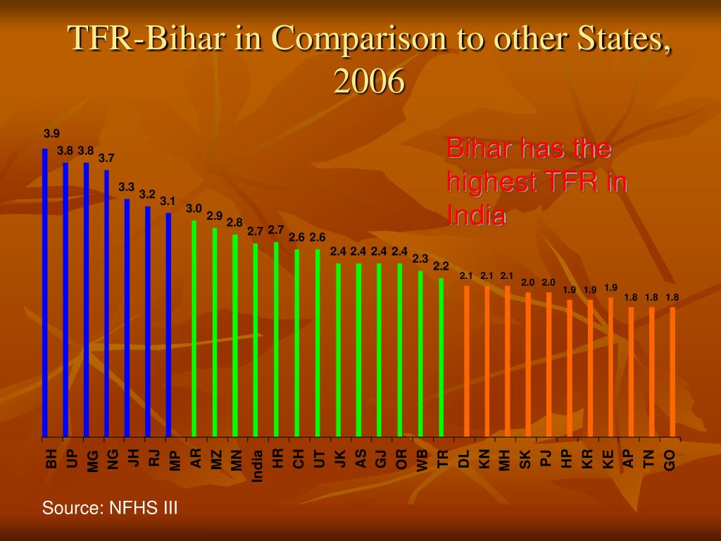 TFR-Bihar in Comparison to other States, 2006