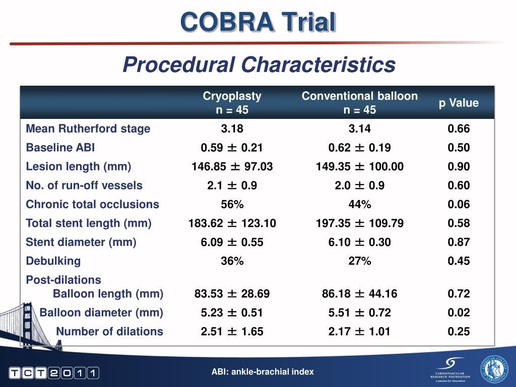 COBRA Trial
