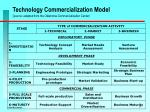 technology commercialization model source adapted from the oklahoma commercialization center