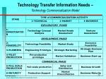 technology transfer information needs technology commercialization model