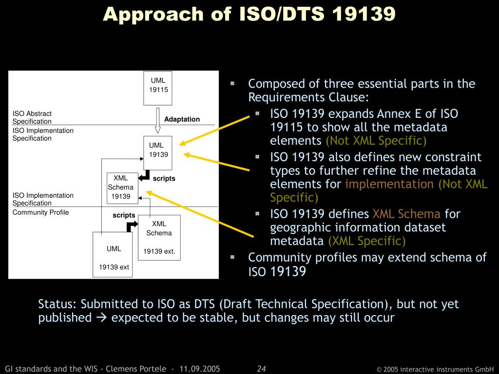 Approach of ISO/DTS 19139