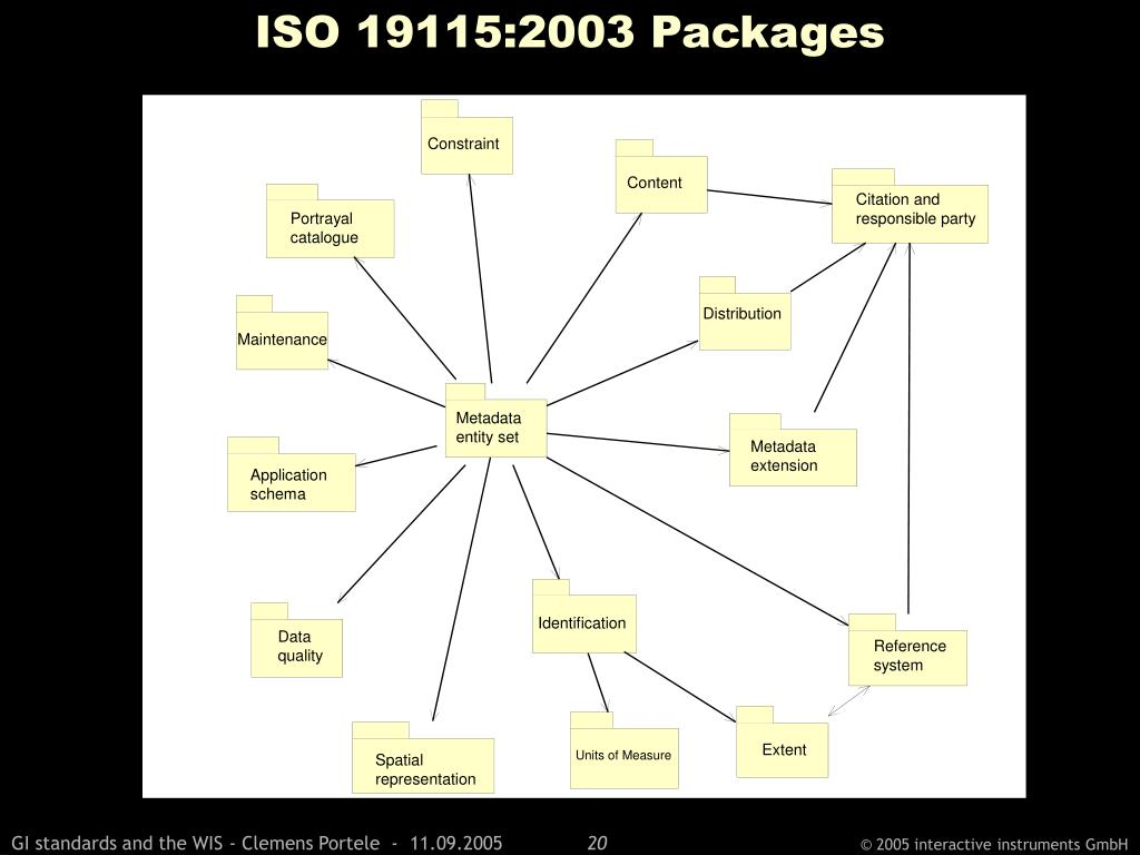 ISO 19115:2003 Packages