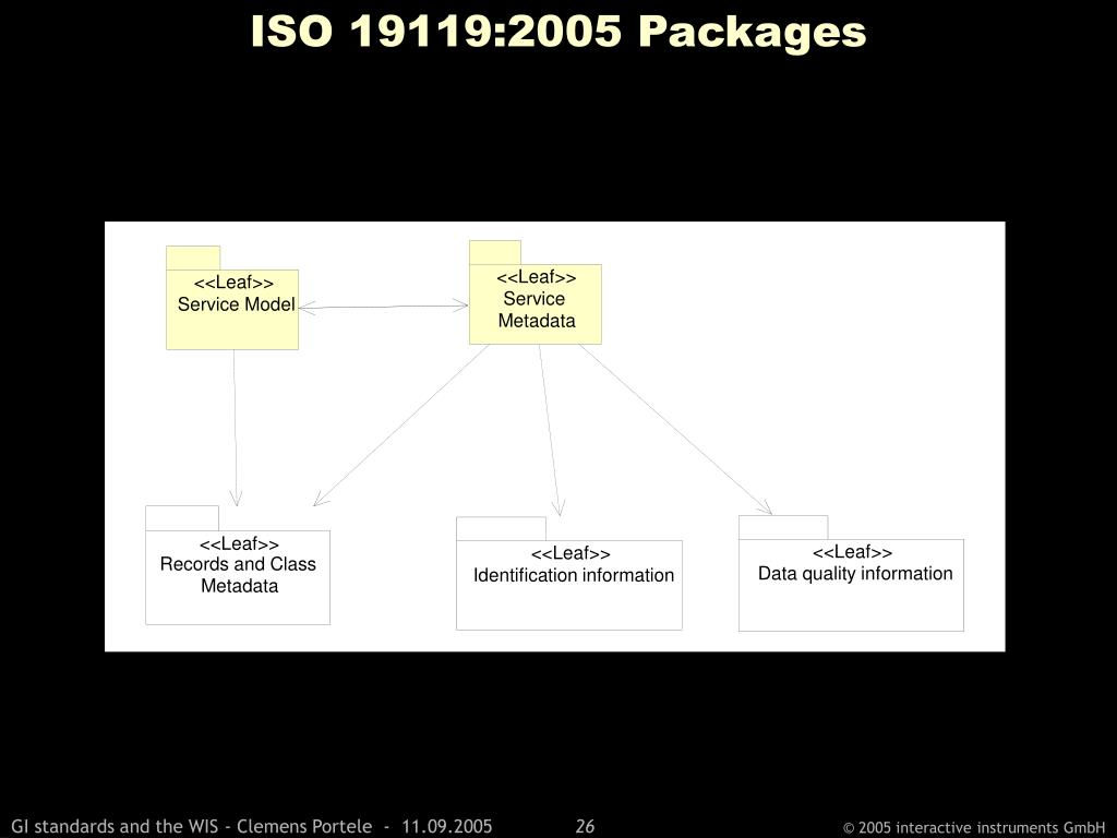 ISO 19119:2005 Packages