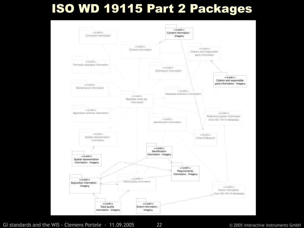 ISO WD 19115 Part 2 Packages
