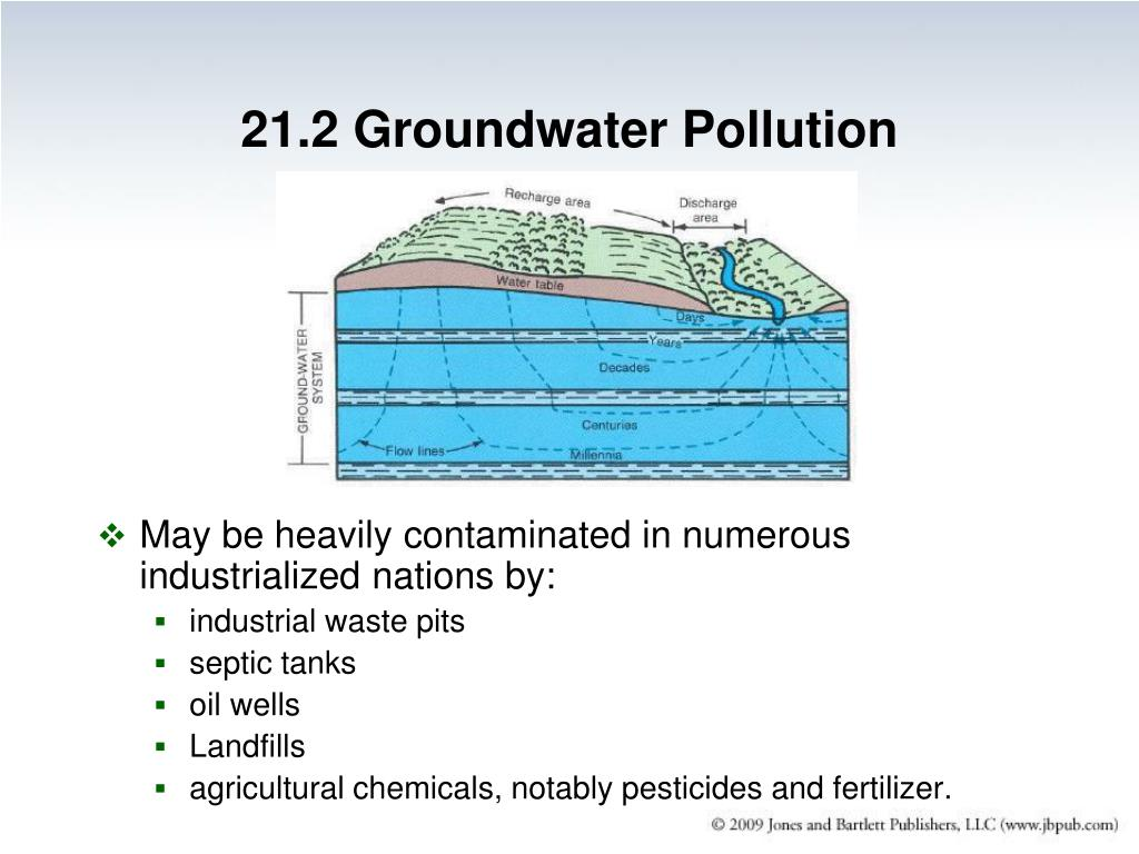 21.2 Groundwater Pollution
