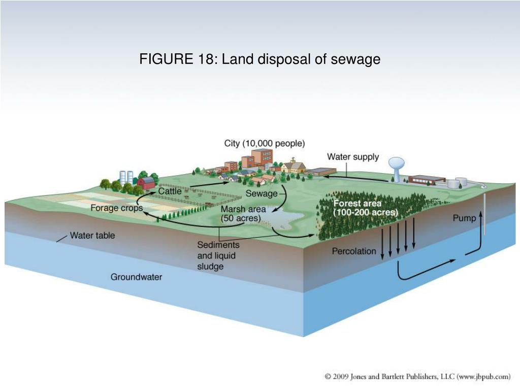 FIGURE 18: Land disposal of sewage