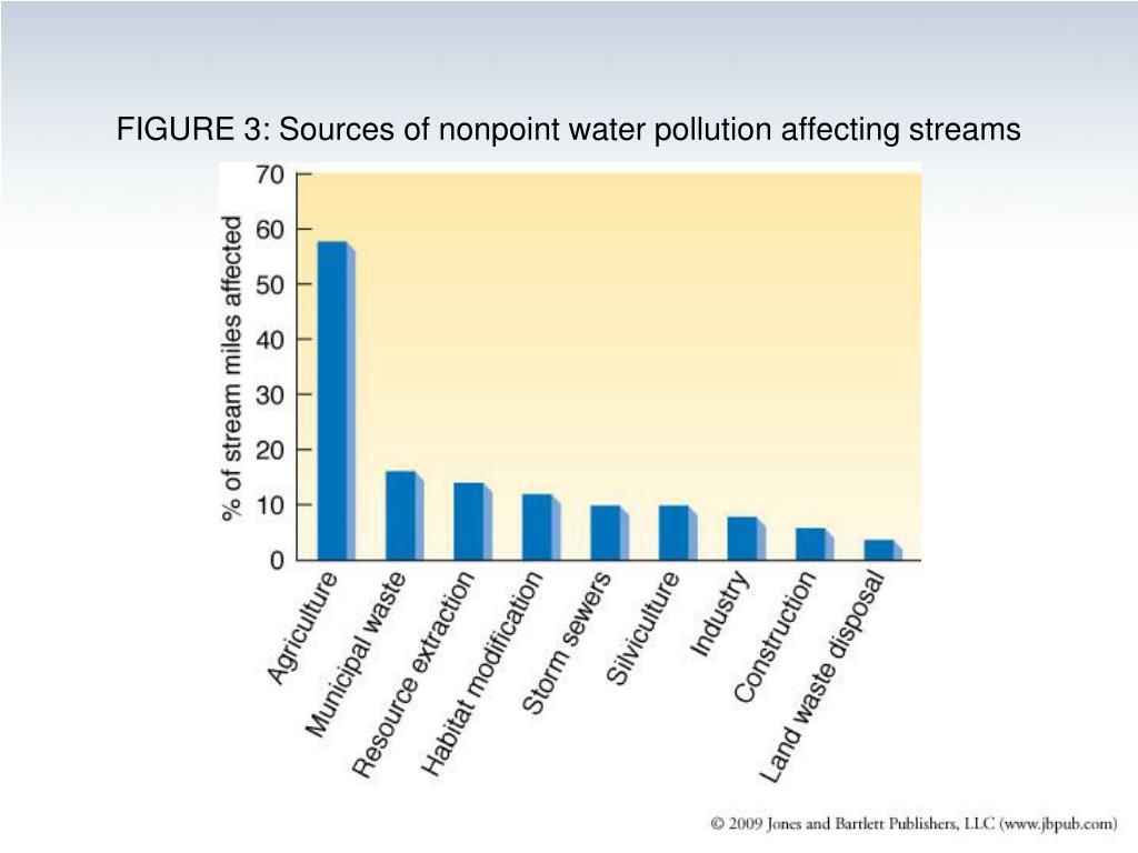 FIGURE 3: Sources of nonpoint water pollution affecting streams