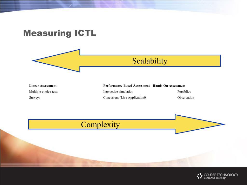 Measuring ICTL