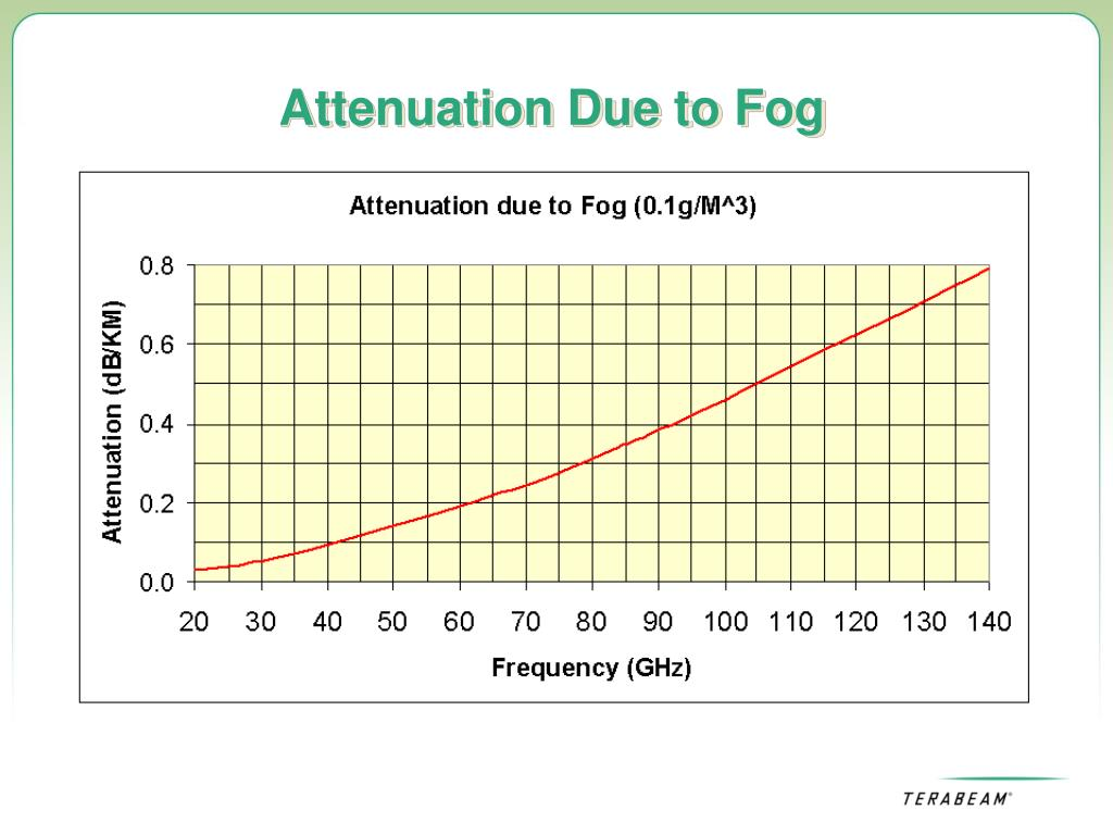 Attenuation Due to Fog