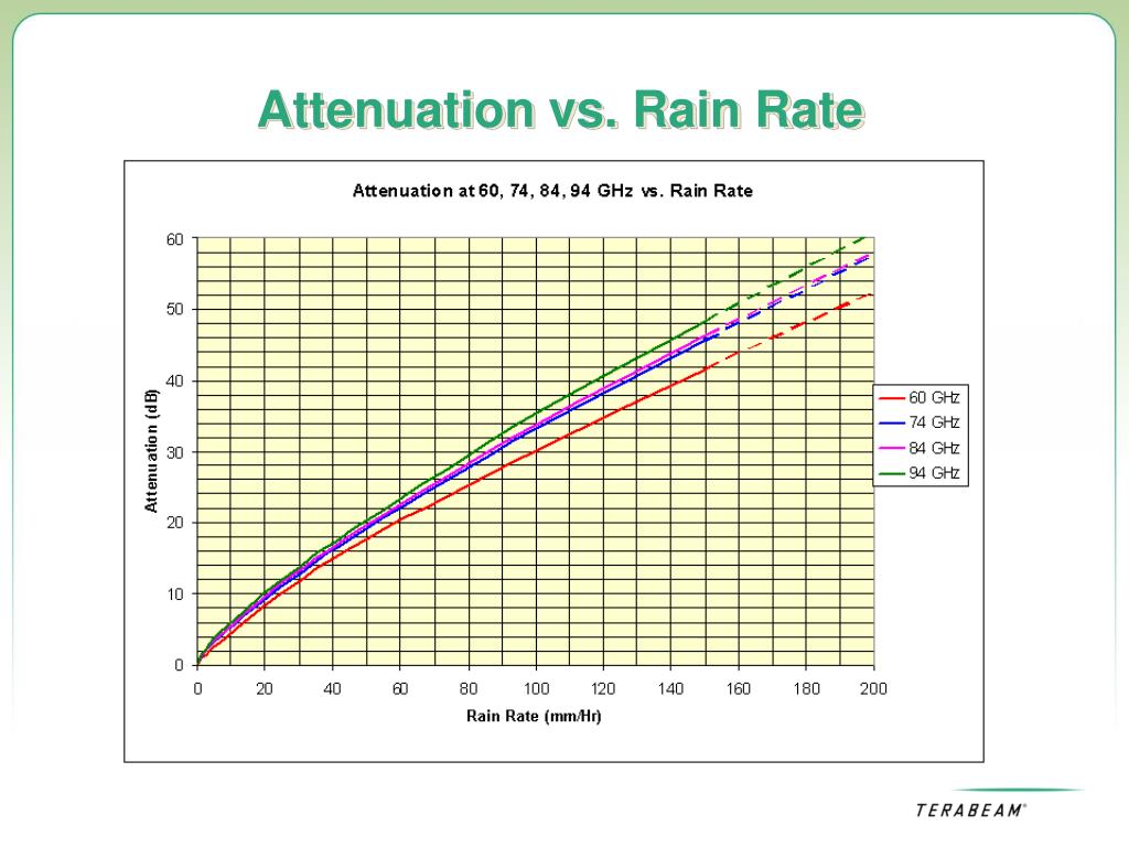 Attenuation vs. Rain Rate