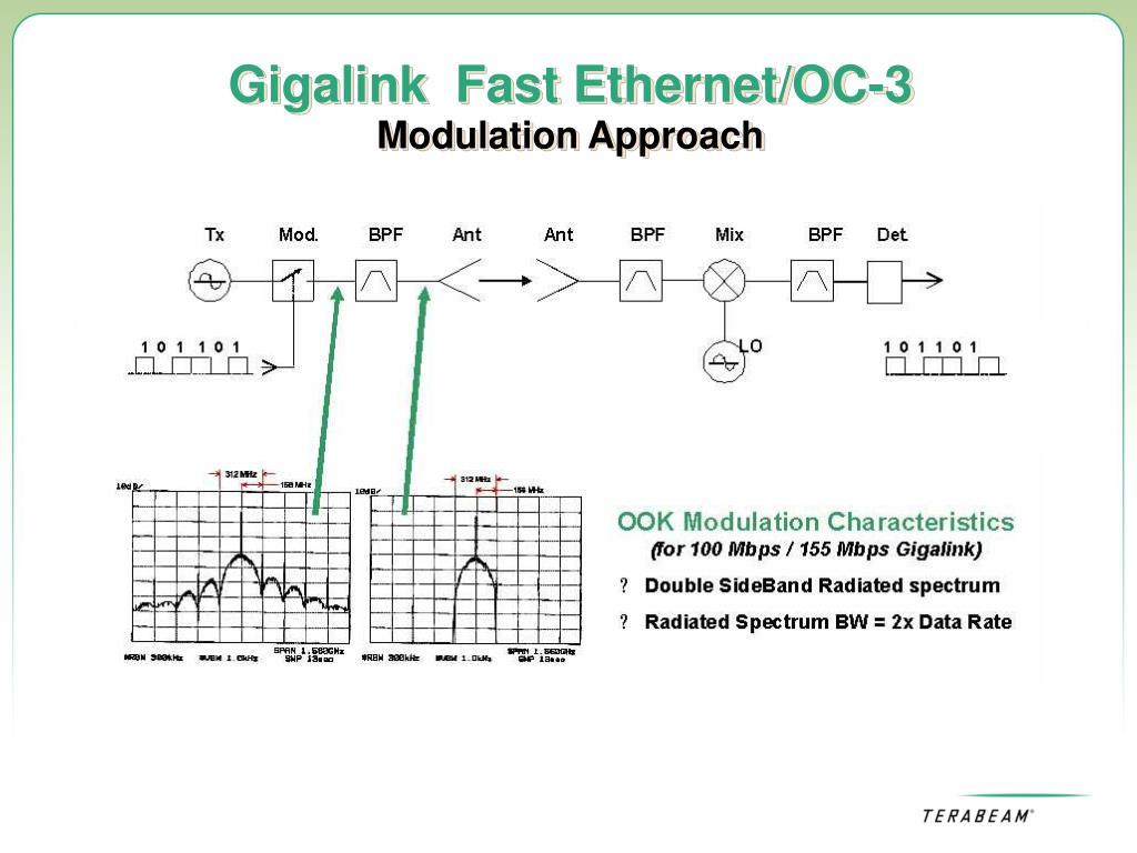 Gigalink  Fast Ethernet/OC-3