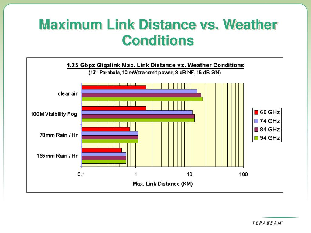 Maximum Link Distance vs. Weather Conditions