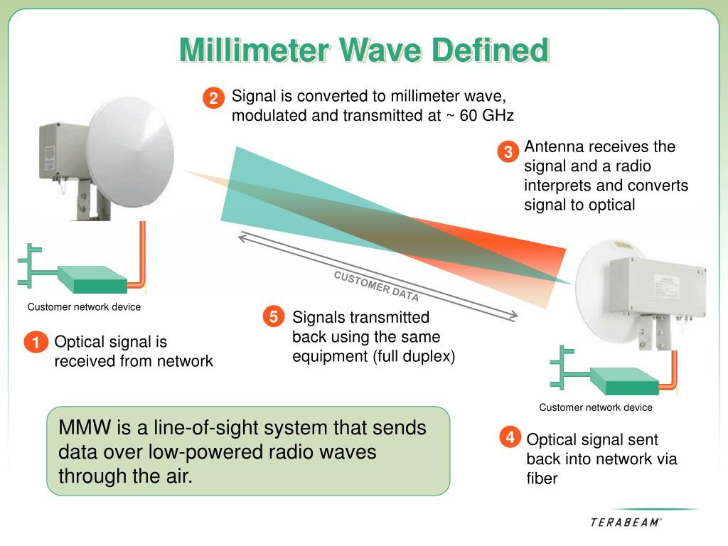 Signal is converted to millimeter wave, modulated and transmitted at ~ 60 GHz