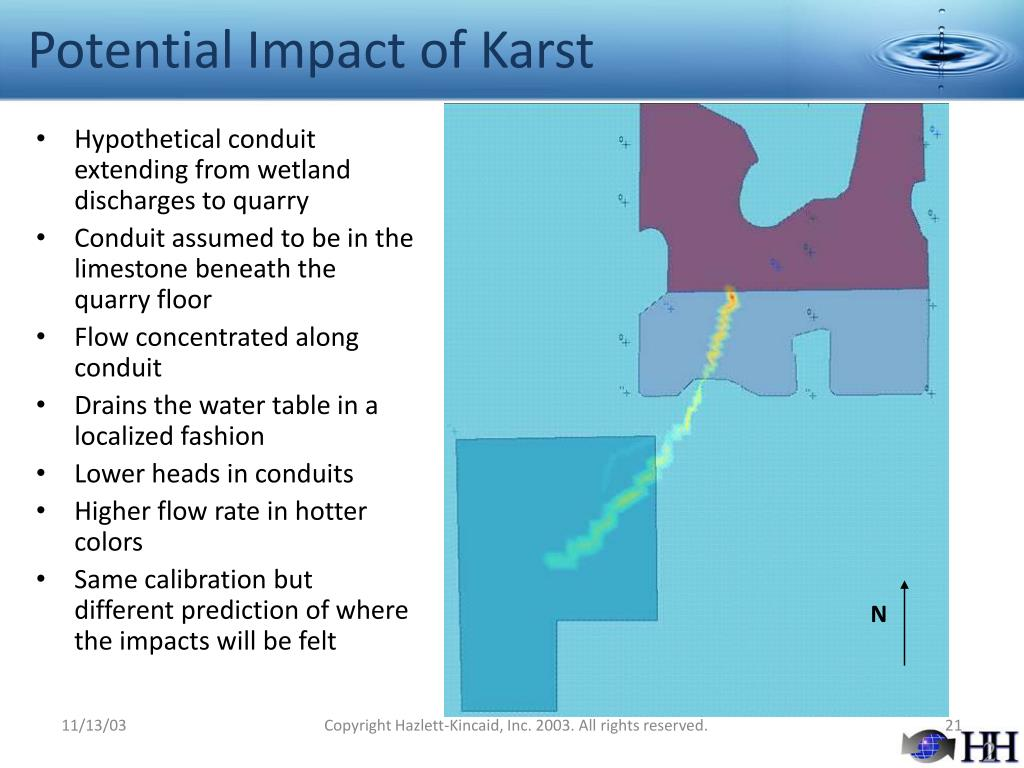 Potential Impact of