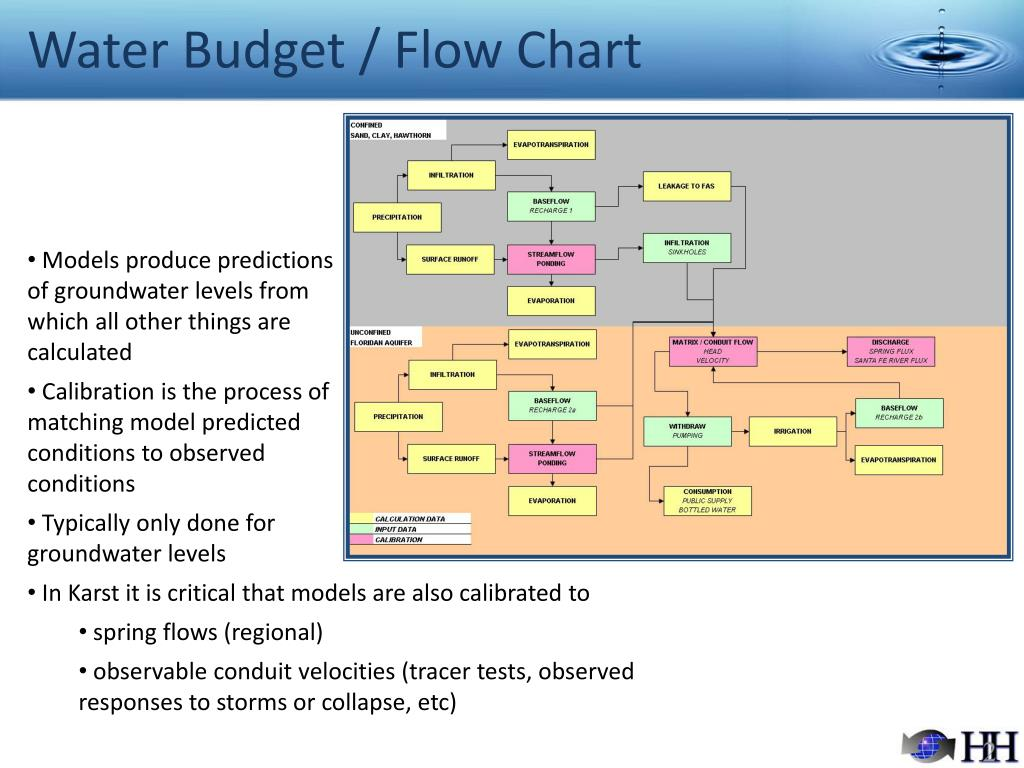 Water Budget / Flow Chart
