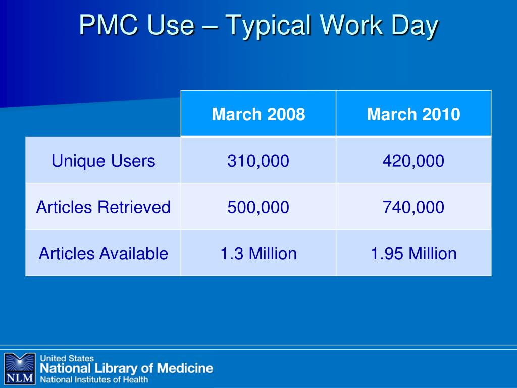 PMC Use – Typical Work Day