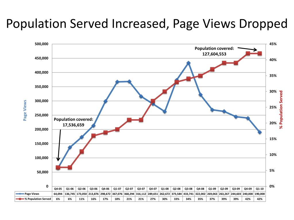 Population Served Increased, Page Views Dropped