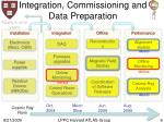 integration commissioning and data preparation