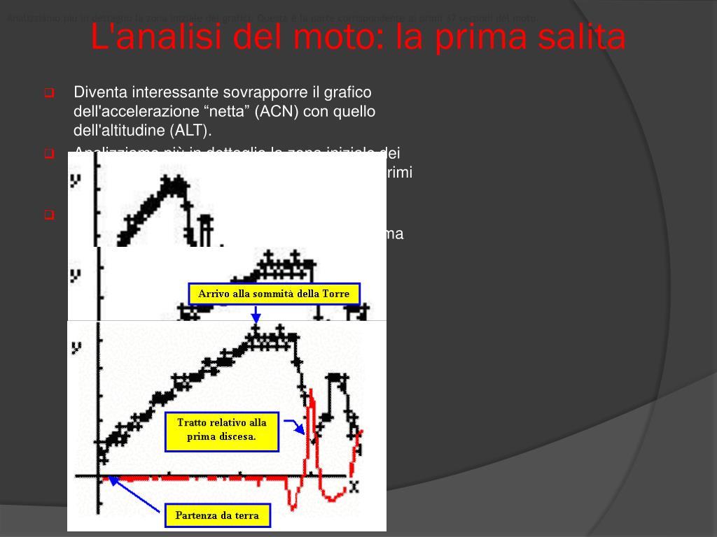 Analizziamo più in dettaglio la zona iniziale dei grafici. Questa è la parte corrispondente ai primi 37 secondi del moto.