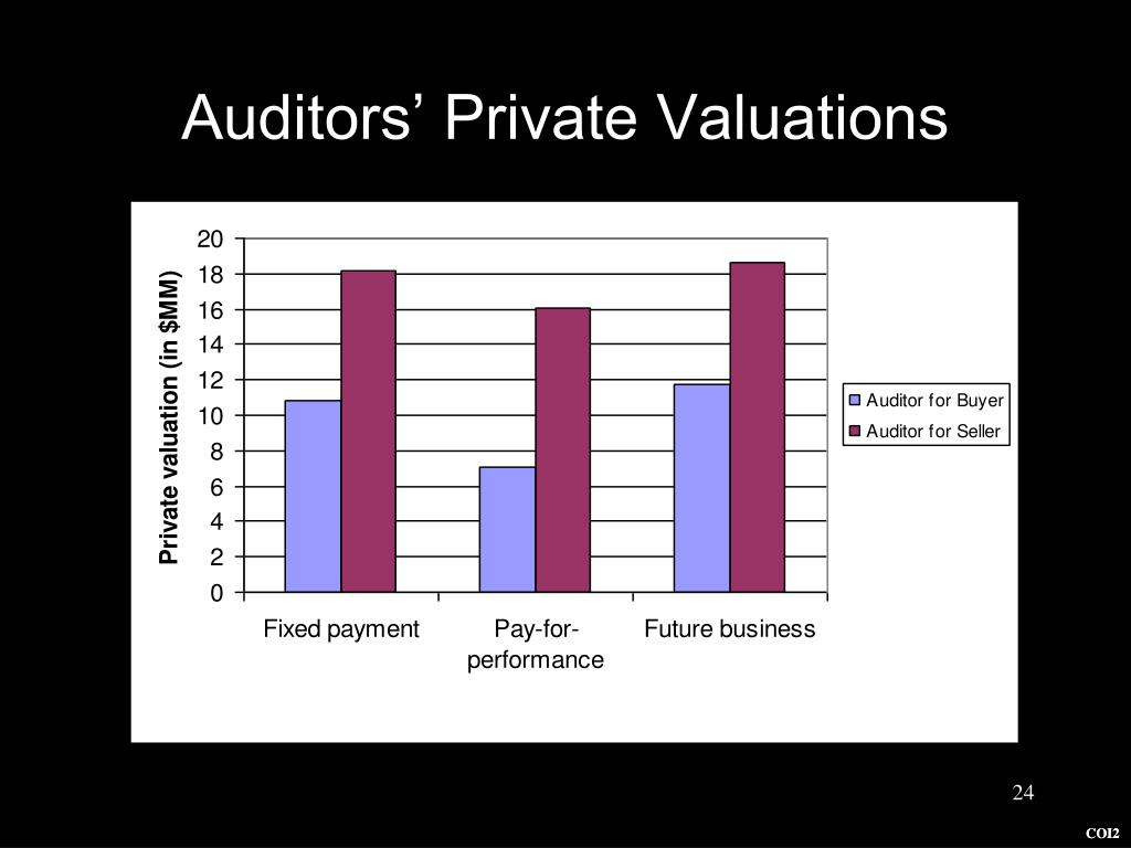 Auditors' Private Valuations