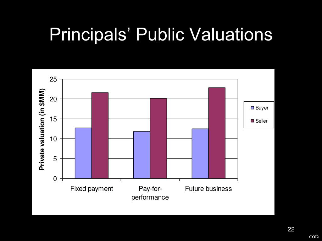 Principals' Public Valuations