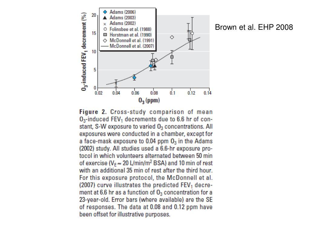 Brown et al. EHP 2008