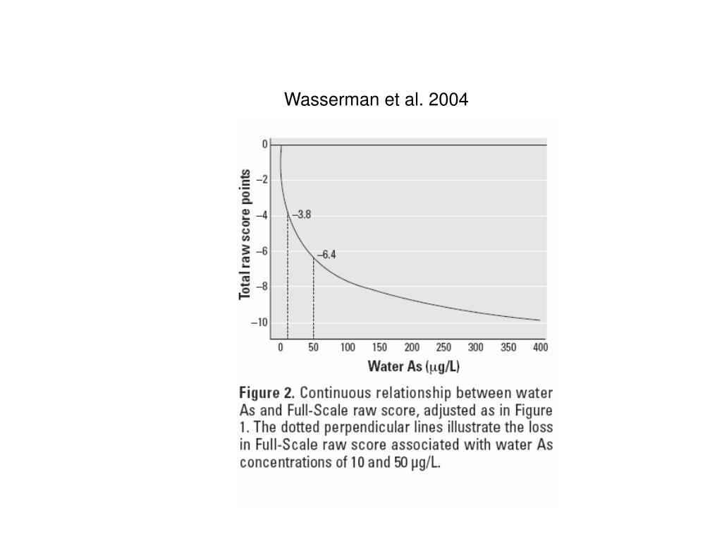 Wasserman et al. 2004