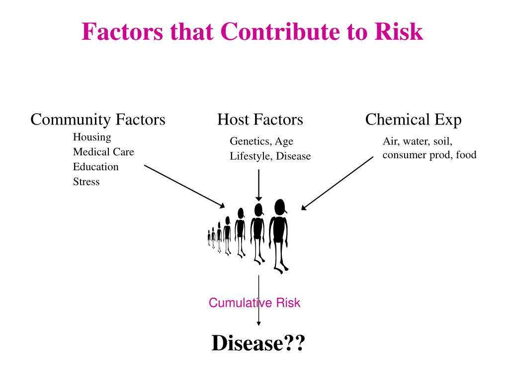 Factors that Contribute to Risk