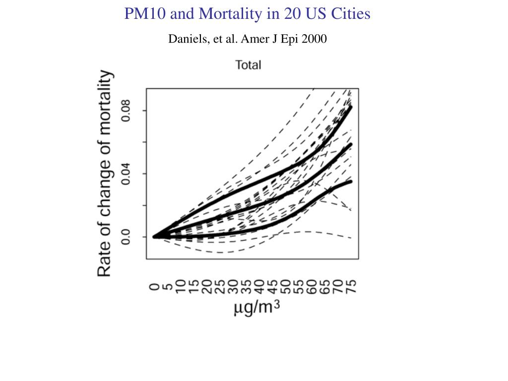 PM10 and Mortality in 20 US Cities