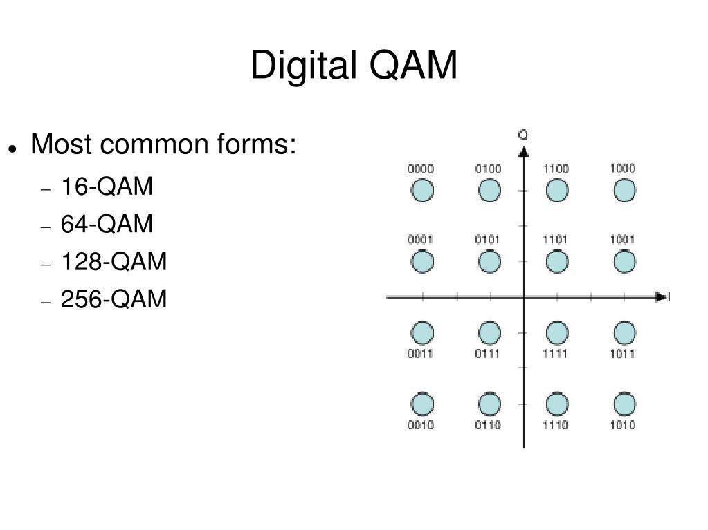 Digital QAM